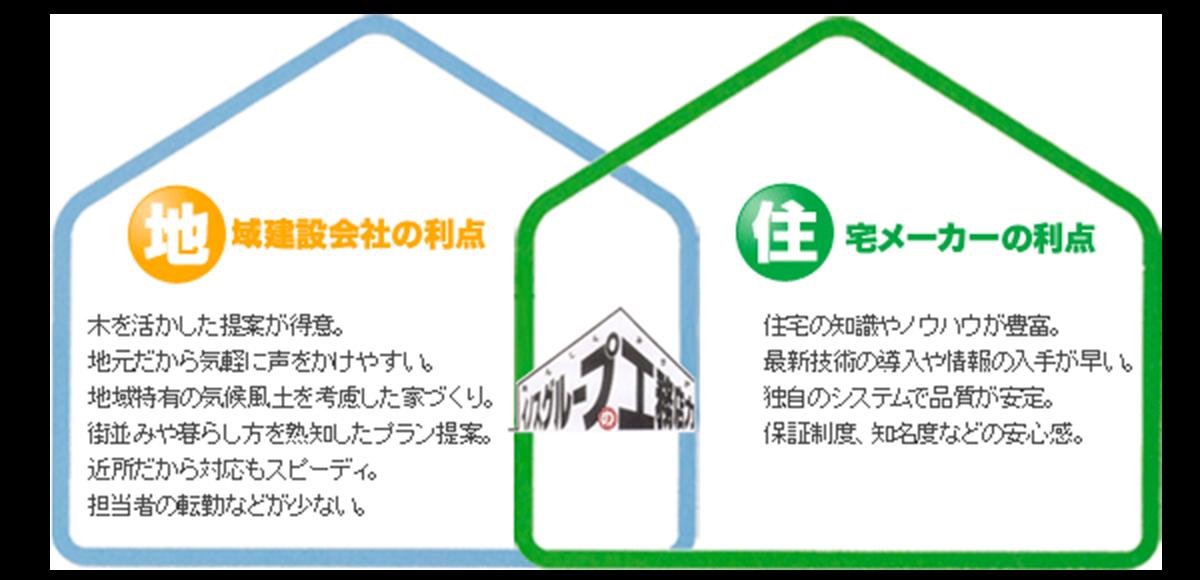 地域建設会社の利点、住宅メーカーの利点